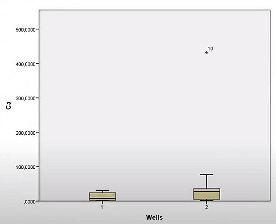 Kết quả biểu đồ Boxplot
