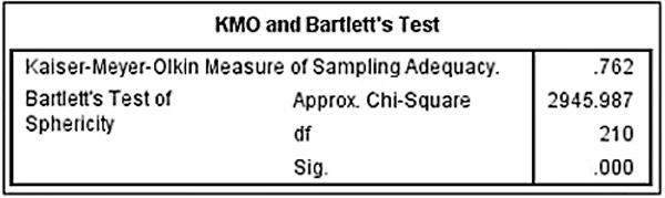 Bảng hệ số KMO và kiểm định Bartlett's Test