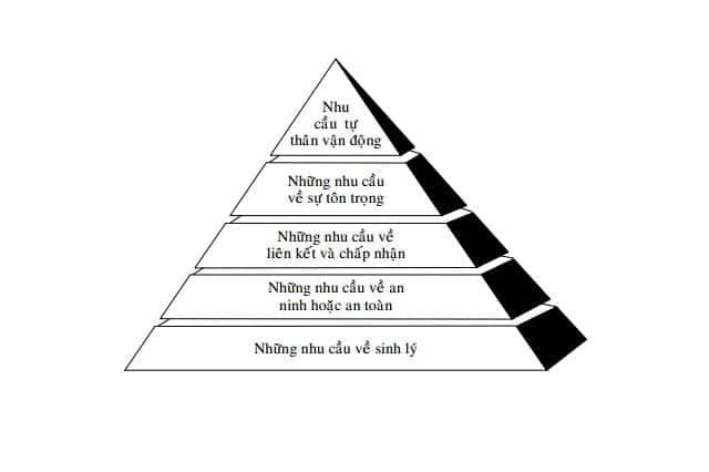 Phân tích nội dung tháp nhu cầu Maslow