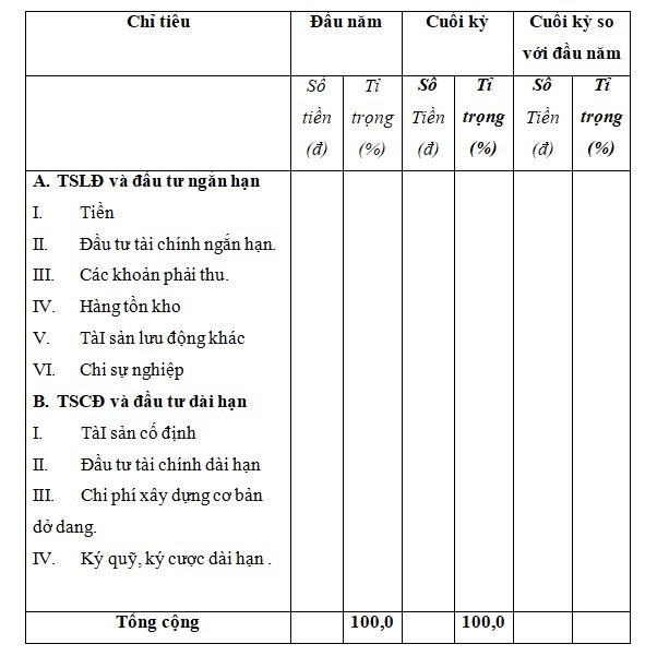 Bảng phân tích cơ cấu tài sản