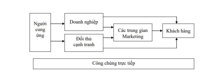 Ảnh 2 - Các lực lượng của môi trường Marketing vi mô