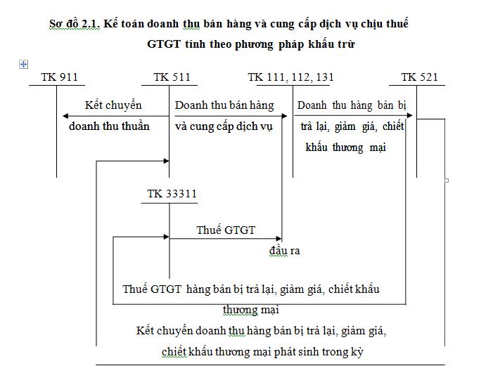 Sơ Đồ GTGT tính theo phương pháp khấu trừ